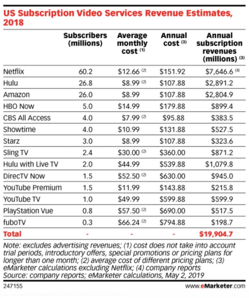 This image shows the latest subscription numbers for Hulu
